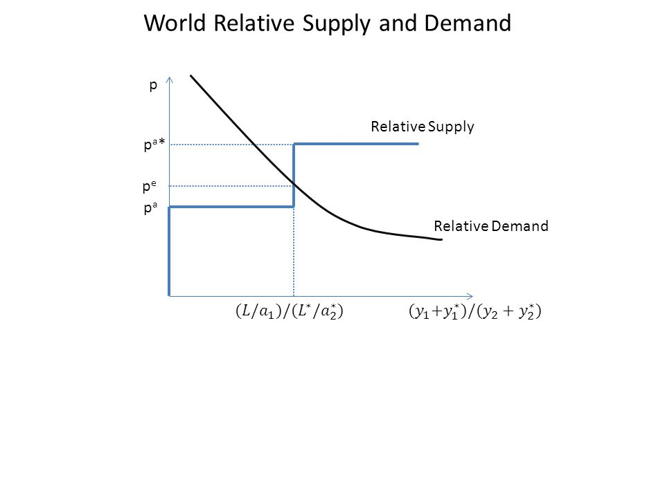 World Relative Supply and Demand