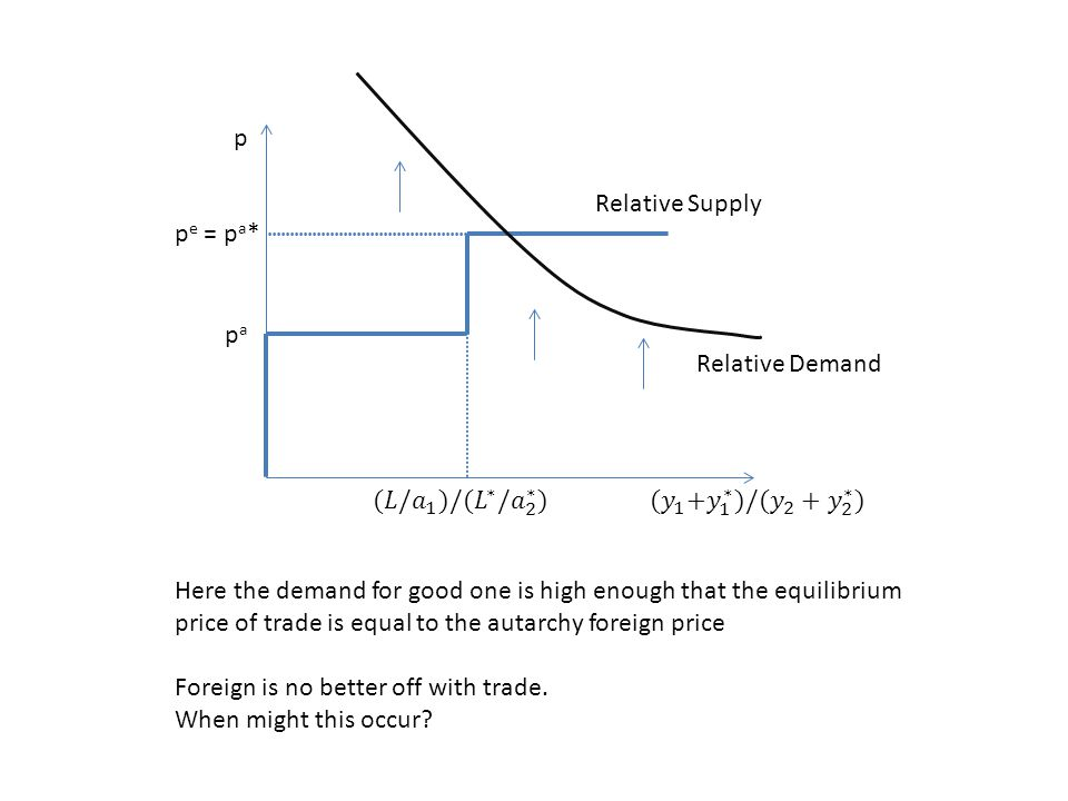 p Relative Supply. pe = pa* pa. Relative Demand. (𝐿/ 𝑎 1 )/( 𝐿 ∗ / 𝑎 2 ∗ ) (𝑦 1 + 𝑦 1 ∗ )/( 𝑦 2 + 𝑦 2 ∗ )