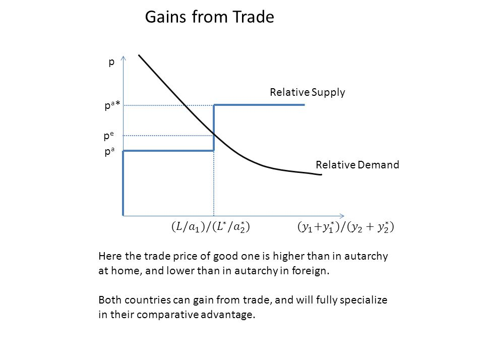 Gains from Trade p Relative Supply pa* pe pa Relative Demand
