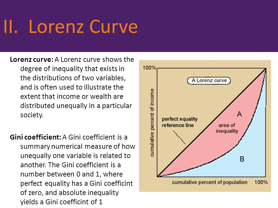 II. Lorenz Curve
