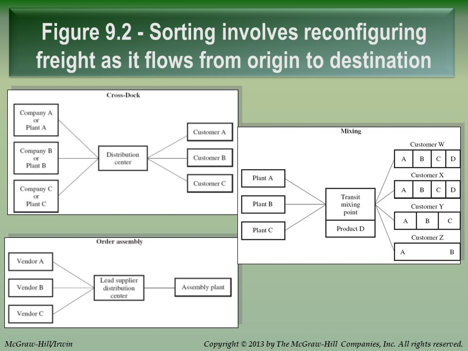 Figure 9.2 - Sorting involves reconfiguring freight as it flows from origin to destination