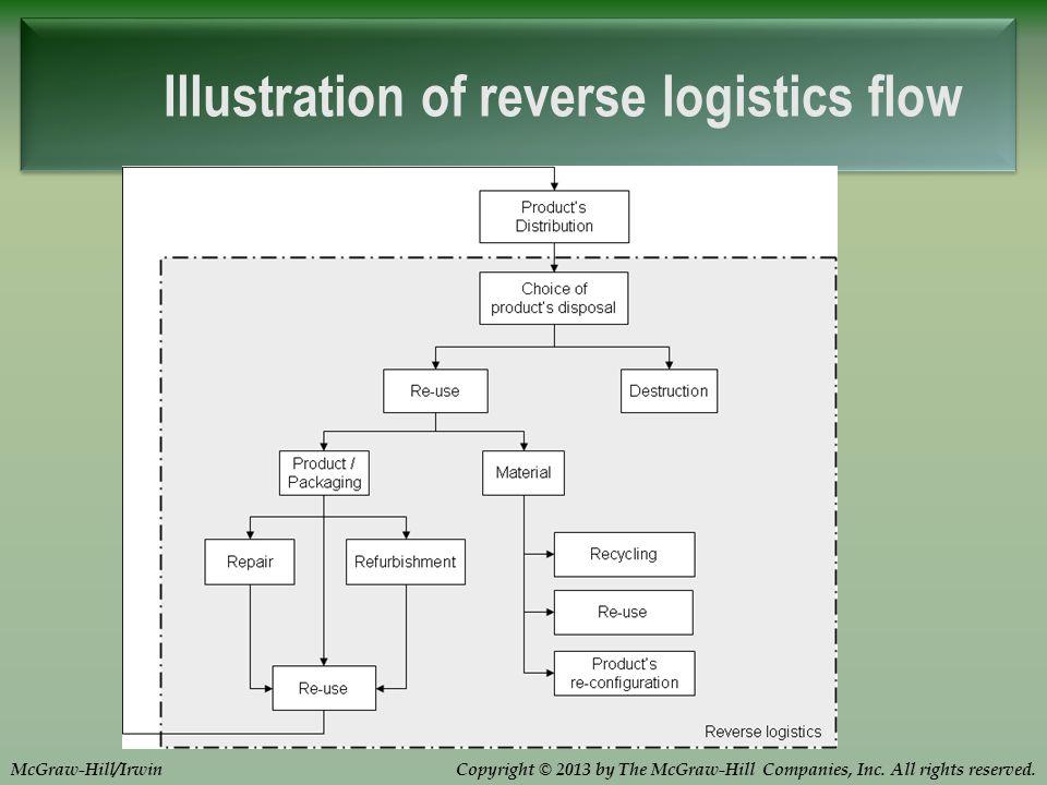 Illustration of reverse logistics flow