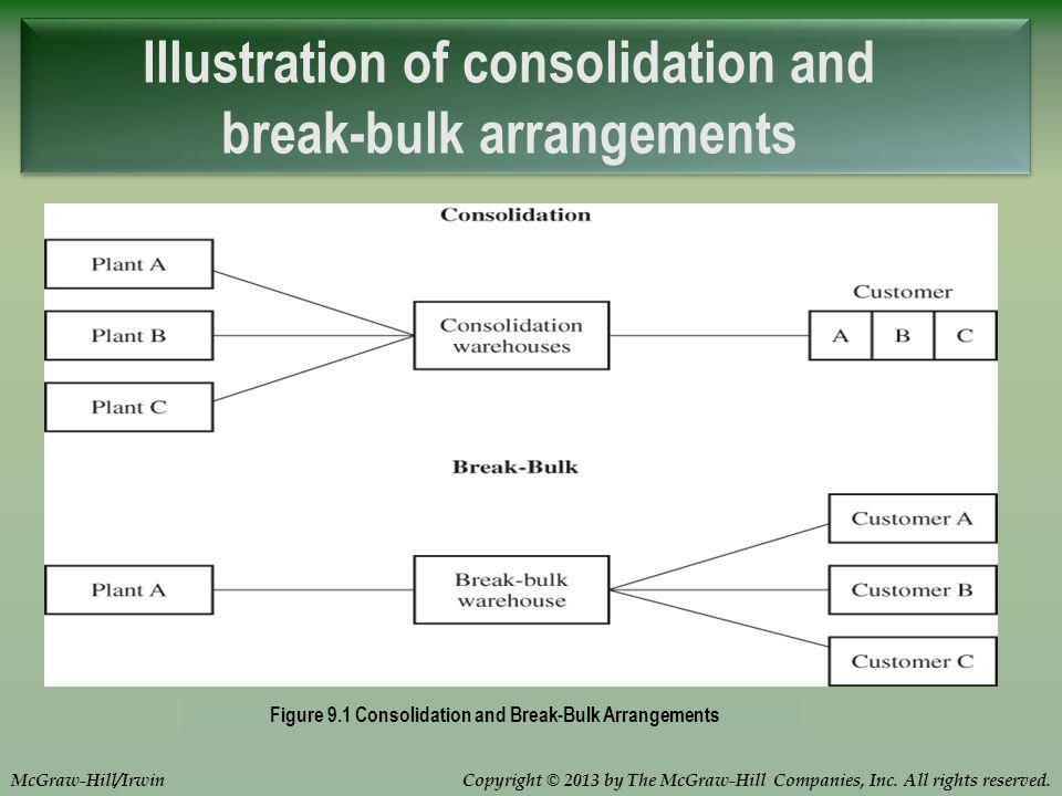 Illustration of consolidation and break-bulk arrangements