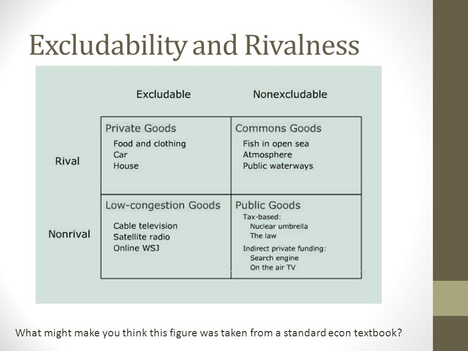 Excludability and Rivalness