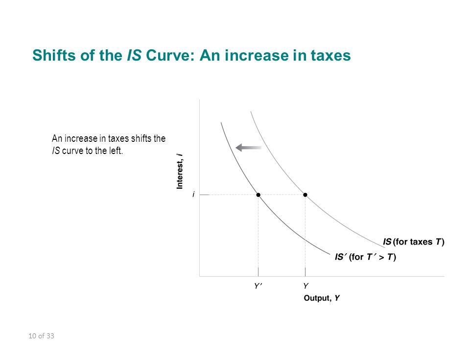 Shifts of the IS Curve: An increase in taxes