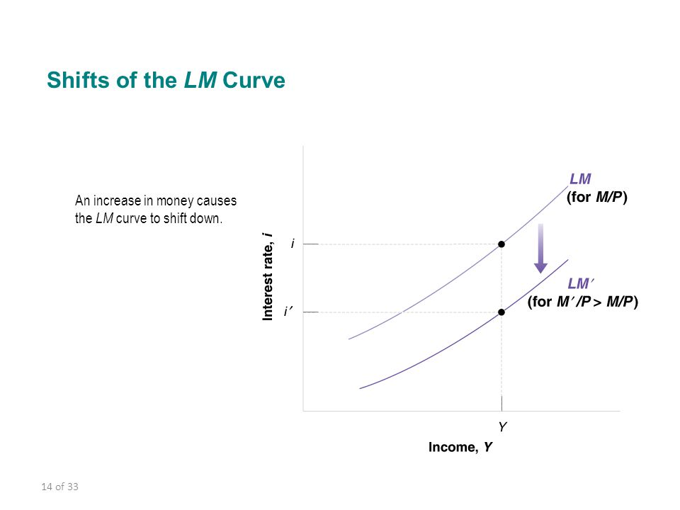 Shifts of the LM Curve An increase in money causes the LM curve to shift down.