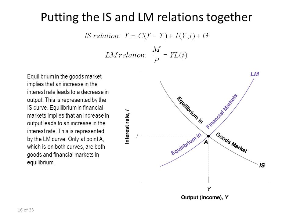 Putting the IS and LM relations together