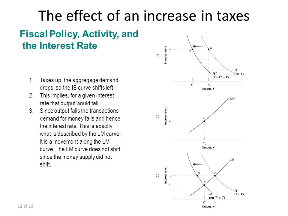 The effect of an increase in taxes