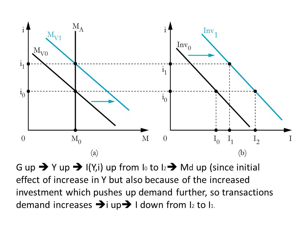 G up  Y up  I(Y,i) up from I0 to I2 Md up (since initial effect of increase in Y but also because of the increased investment which pushes up demand further, so transactions demand increases i up I down from I2 to I1.