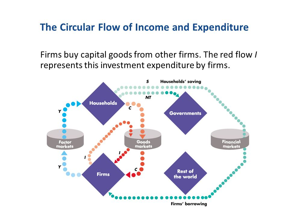 The Circular Flow of Income and Expenditure