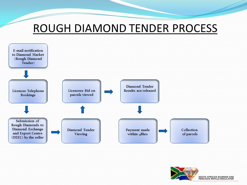 ROUGH DIAMOND TENDER PROCESS