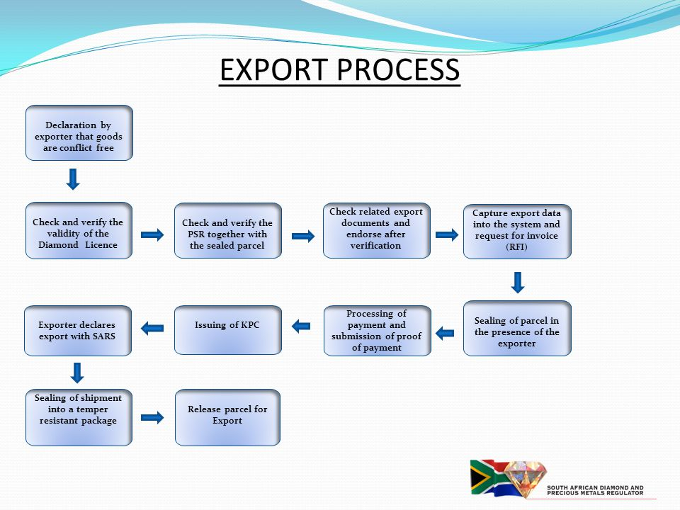 EXPORT PROCESS Check and verify the validity of the Diamond Licence