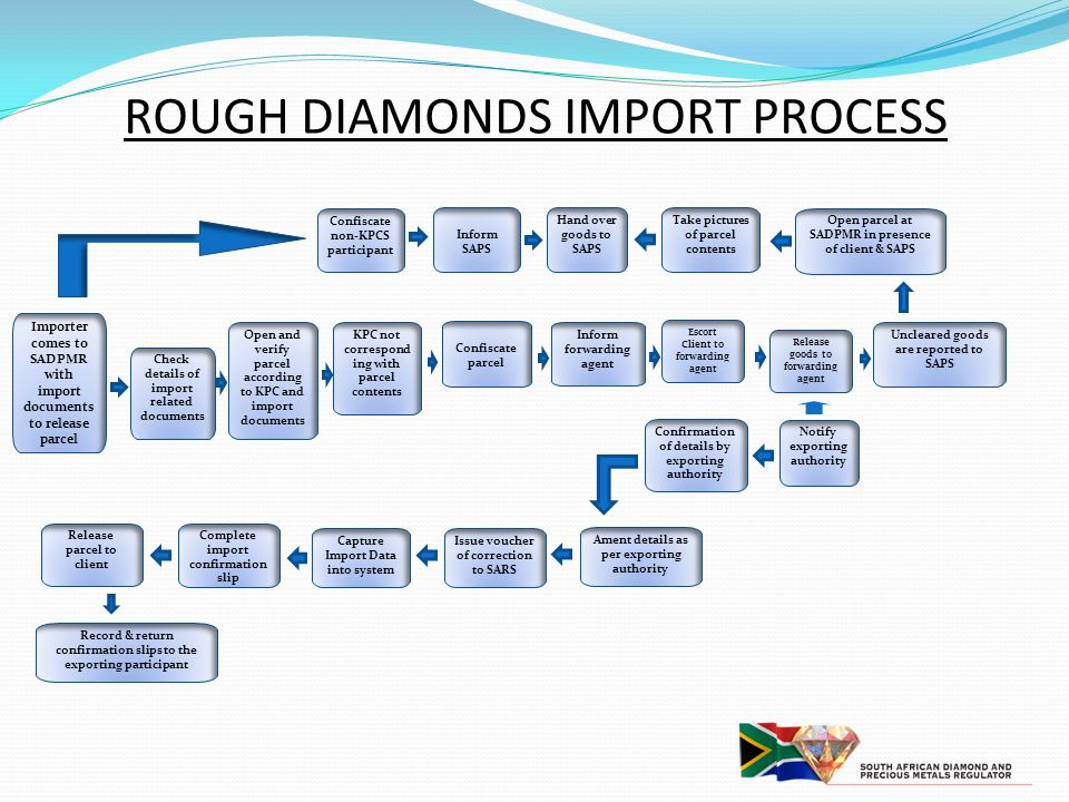 ROUGH DIAMONDS IMPORT PROCESS
