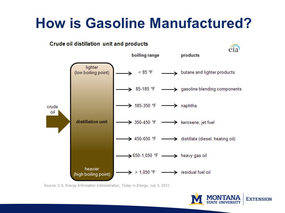 How is Gasoline Manufactured