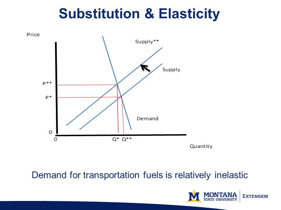 Substitution & Elasticity