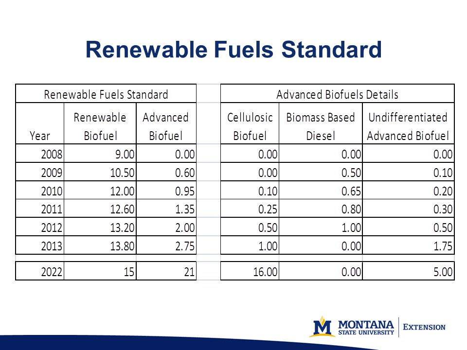 Renewable Fuels Standard