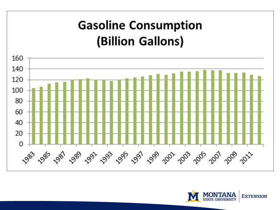 Data Source: http://www.eia.gov/dnav/pet/pet_pri_gnd_dcus_nus_w.htm