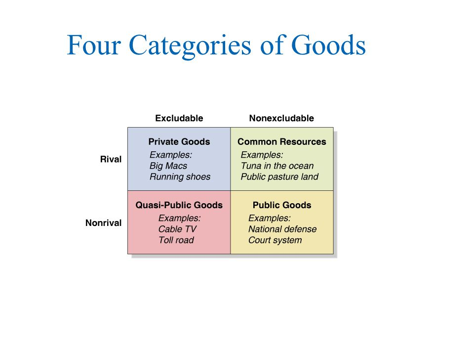 Four Categories of Goods