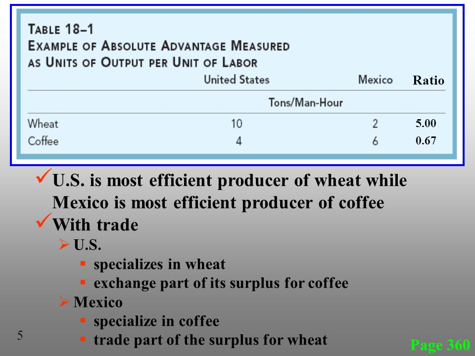 Ratio 5.00. 0.67. U.S. is most efficient producer of wheat while Mexico is most efficient producer of coffee.
