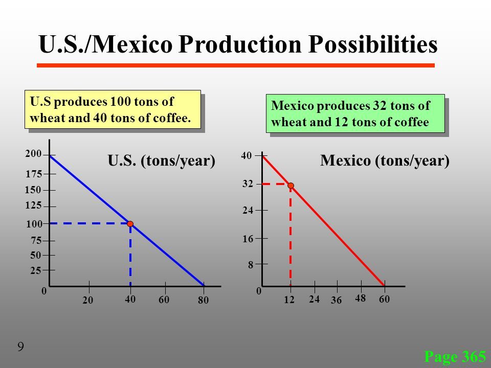 U.S./Mexico Production Possibilities