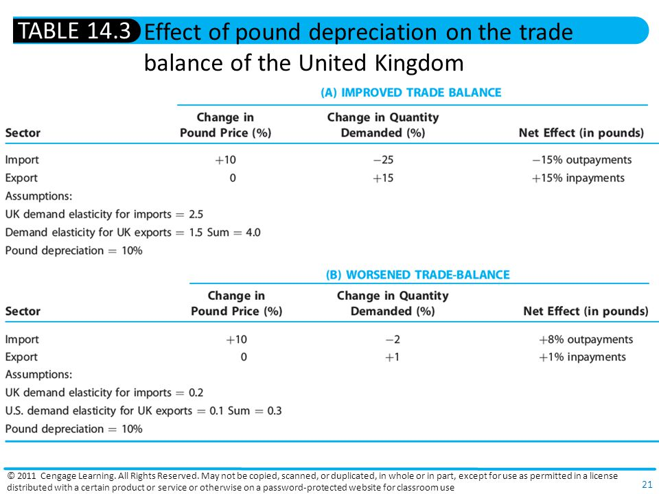 TABLE 14.3 Effect of pound depreciation on the trade balance of the United Kingdom.