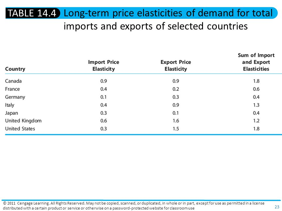 TABLE 14.4 Long-term price elasticities of demand for total imports and exports of selected countries.