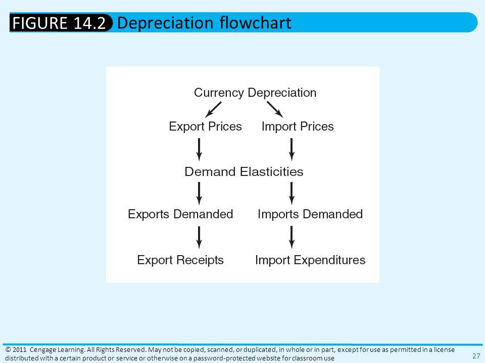 Depreciation flowchart