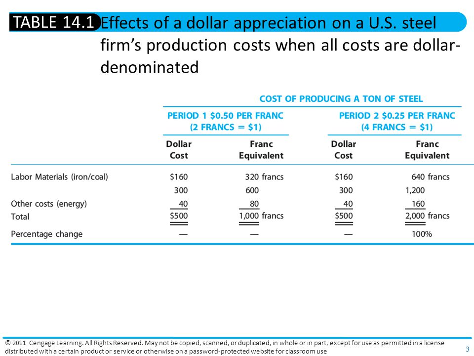 TABLE 14.1 Effects of a dollar appreciation on a U.S. steel firm's production costs when all costs are dollar-denominated.