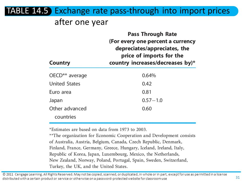 Exchange rate pass-through into import prices after one year