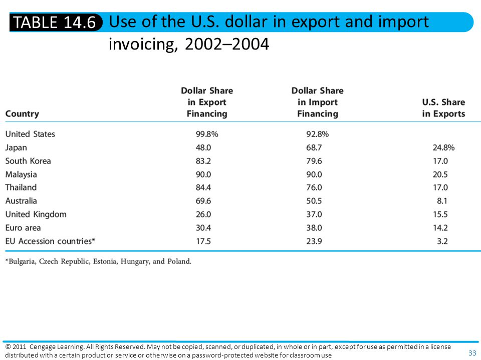 Use of the U.S. dollar in export and import invoicing, 2002–2004