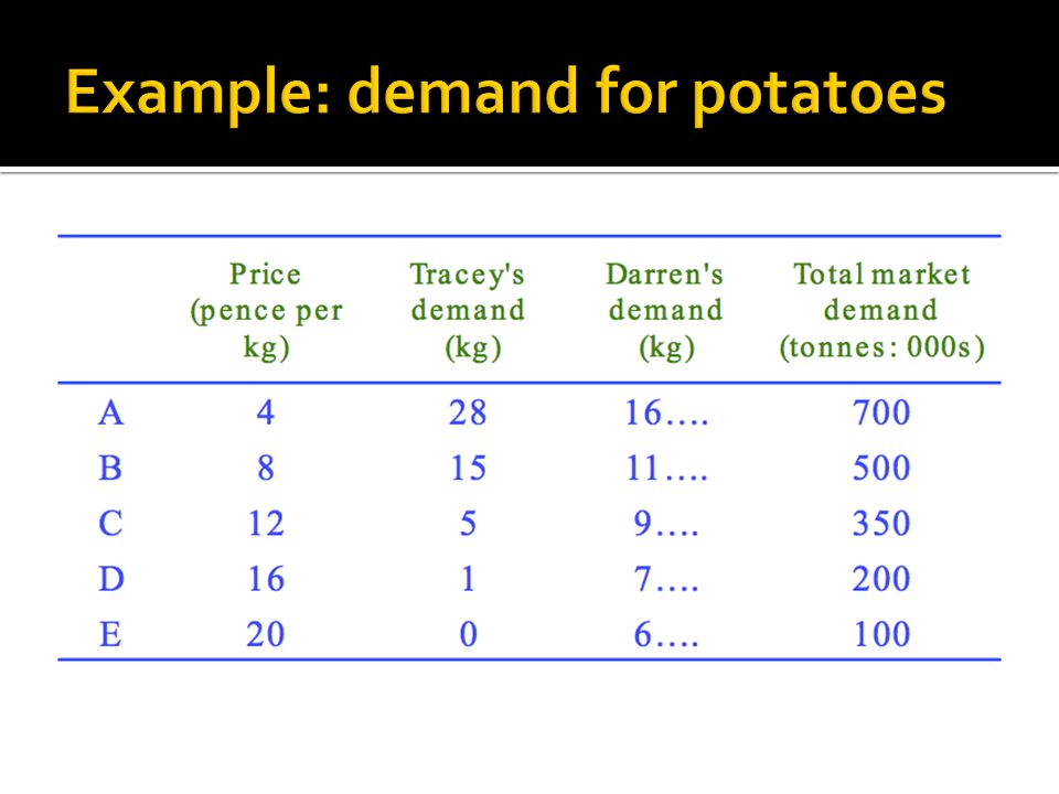 Example: demand for potatoes