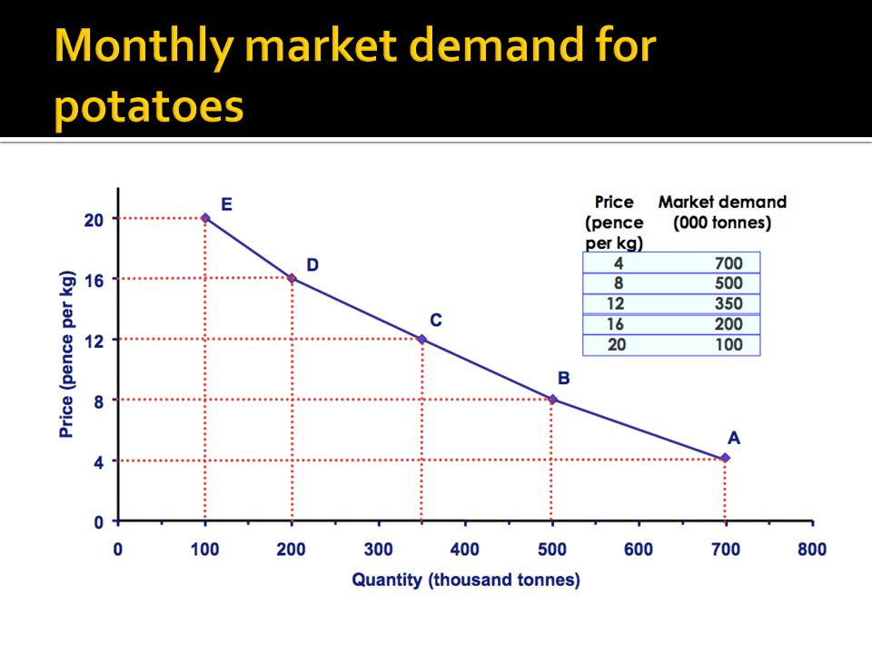 Monthly market demand for potatoes