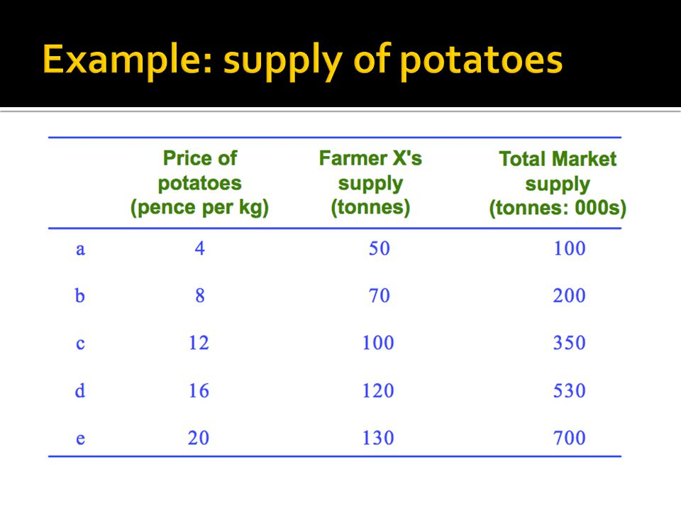 Example: supply of potatoes