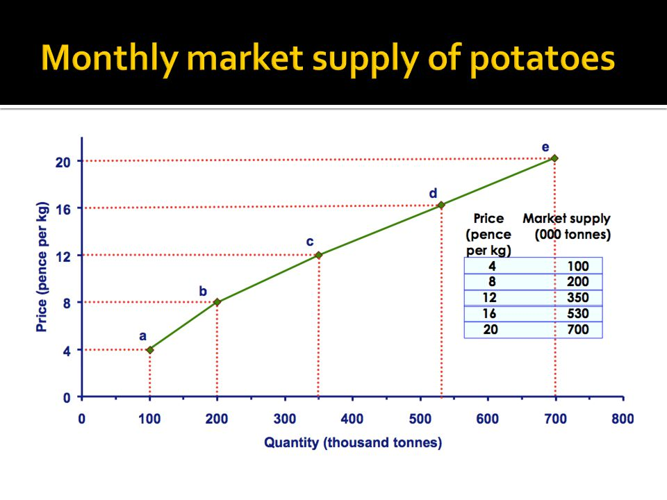 Monthly market supply of potatoes
