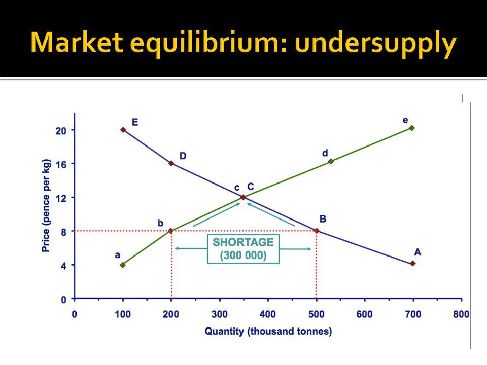 Market equilibrium: undersupply