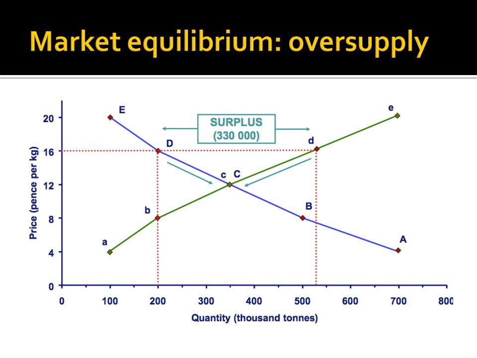 Market equilibrium: oversupply