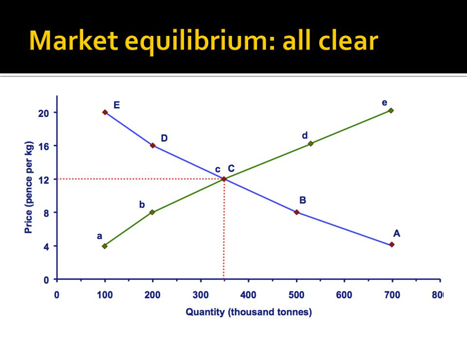 Market equilibrium: all clear