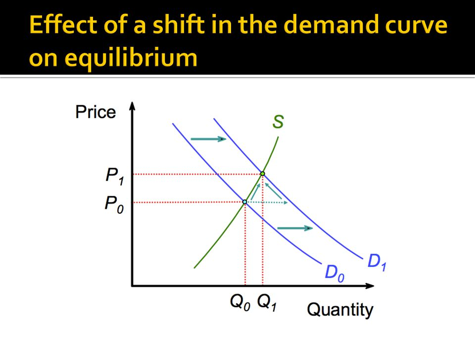 Effect of a shift in the demand curve on equilibrium