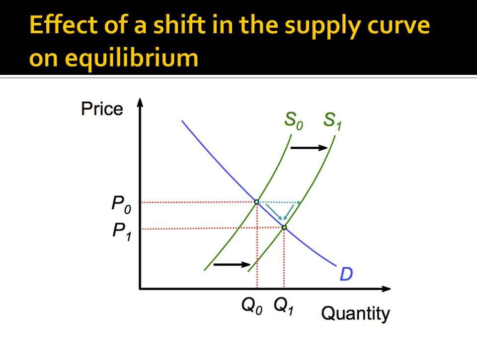 Effect of a shift in the supply curve on equilibrium