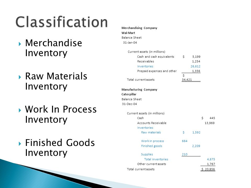 Classification Merchandise Inventory Raw Materials Inventory
