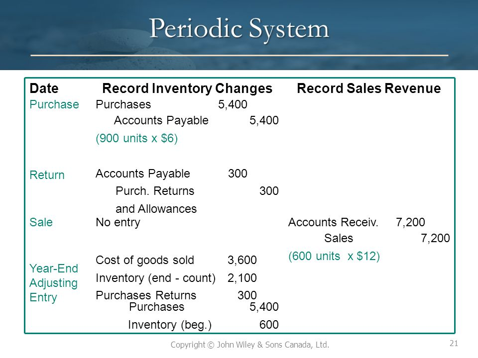Record Inventory Changes