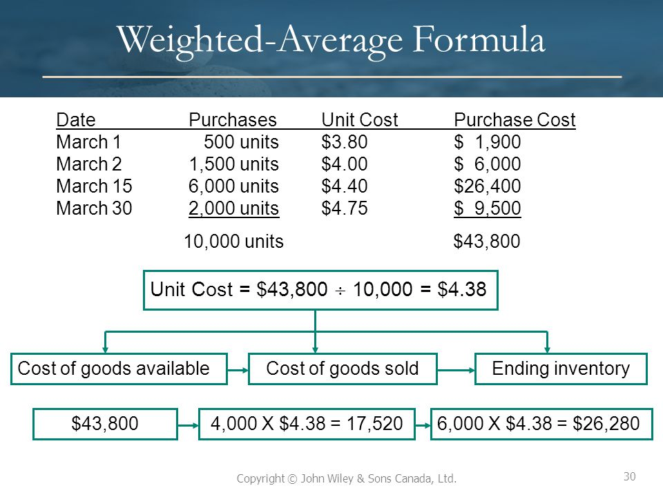 Weighted-Average Formula