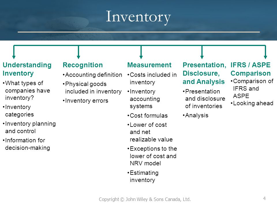Inventory Understanding Inventory Recognition Measurement