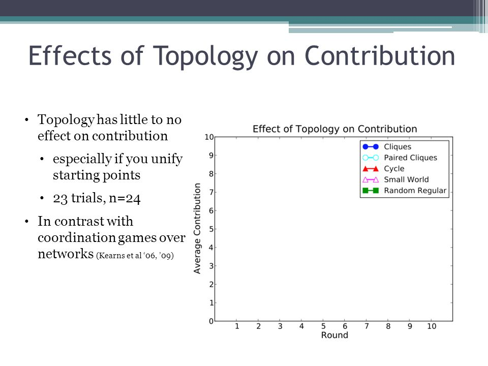 Effects of Topology on Contribution