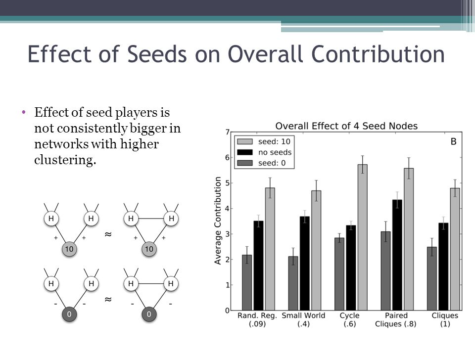 Effect of Seeds on Overall Contribution