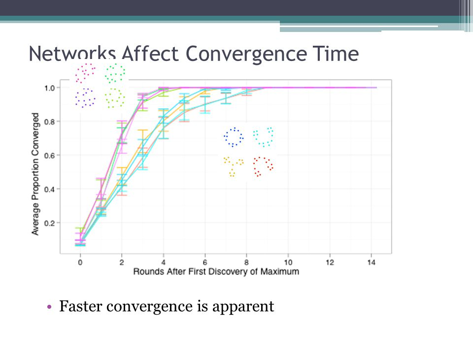 Networks Affect Convergence Time