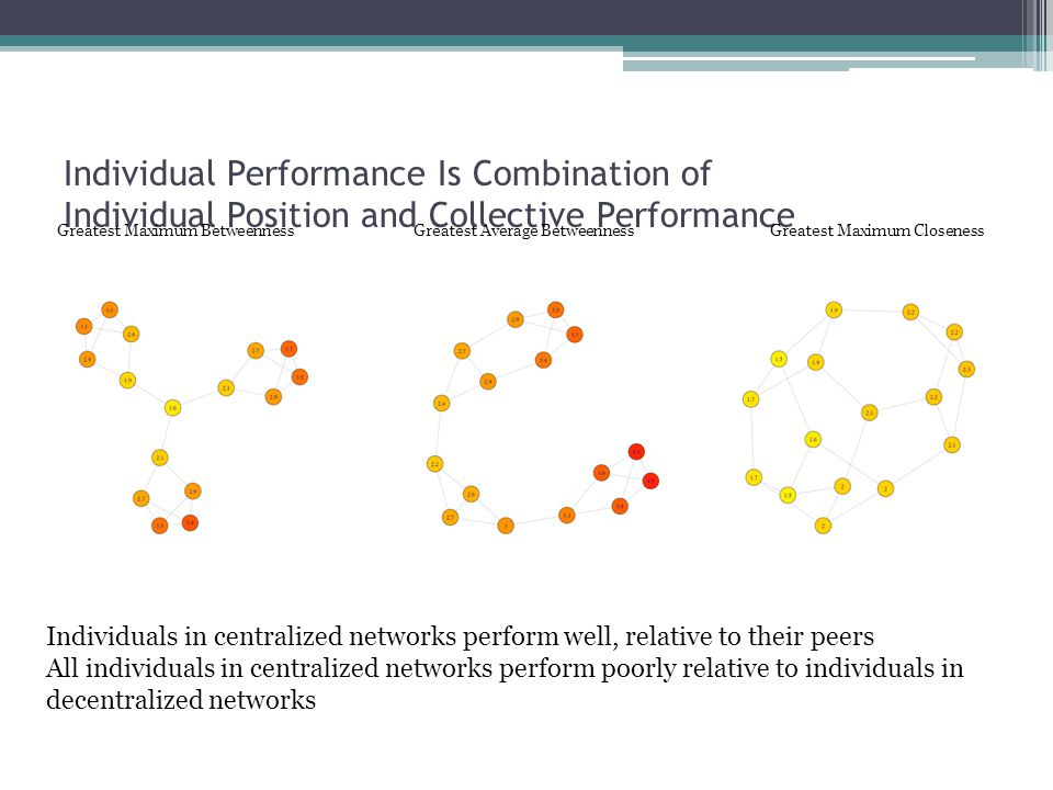 Individual Performance Is Combination of Individual Position and Collective Performance