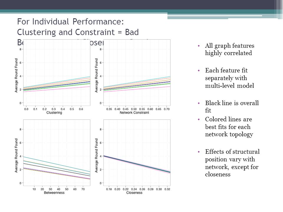 For Individual Performance: Clustering and Constraint = Bad Betweeness and Closeness = Good