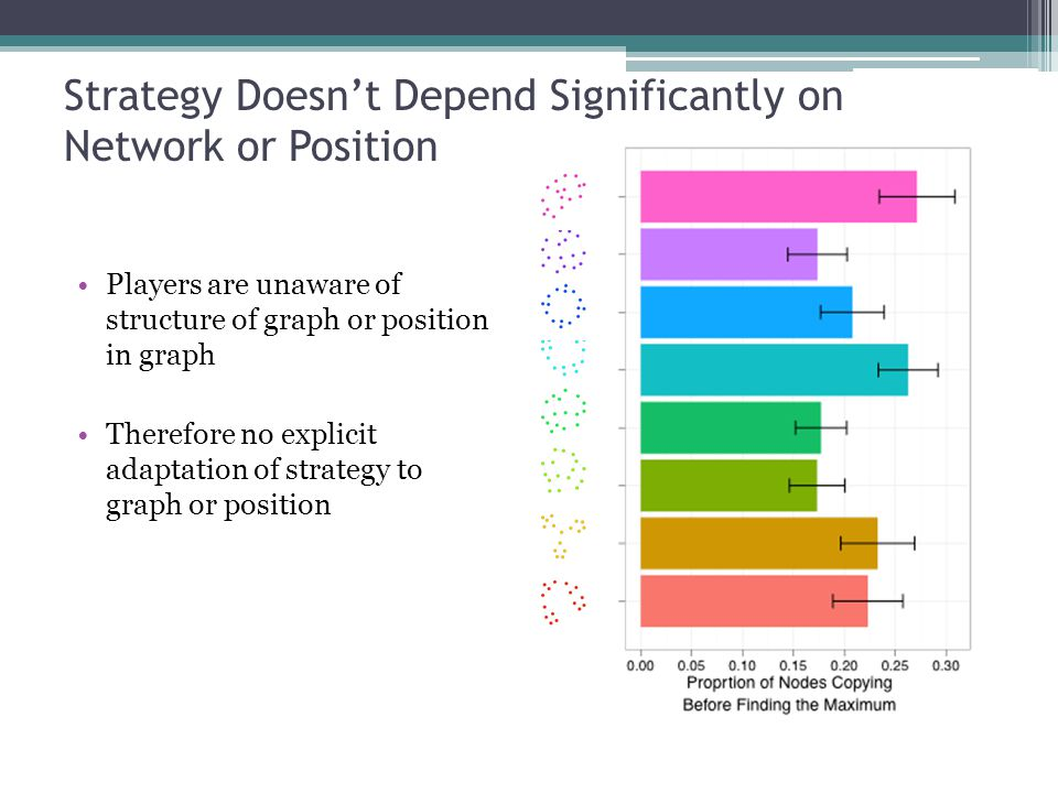 Strategy Doesn't Depend Significantly on Network or Position