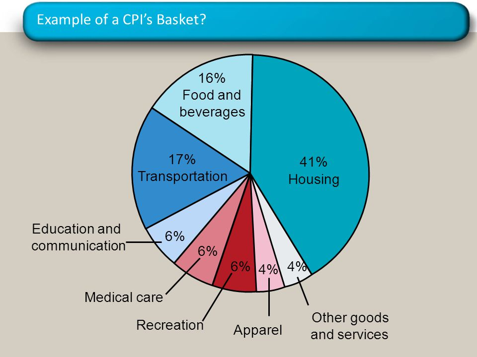 Example of a CPI's Basket
